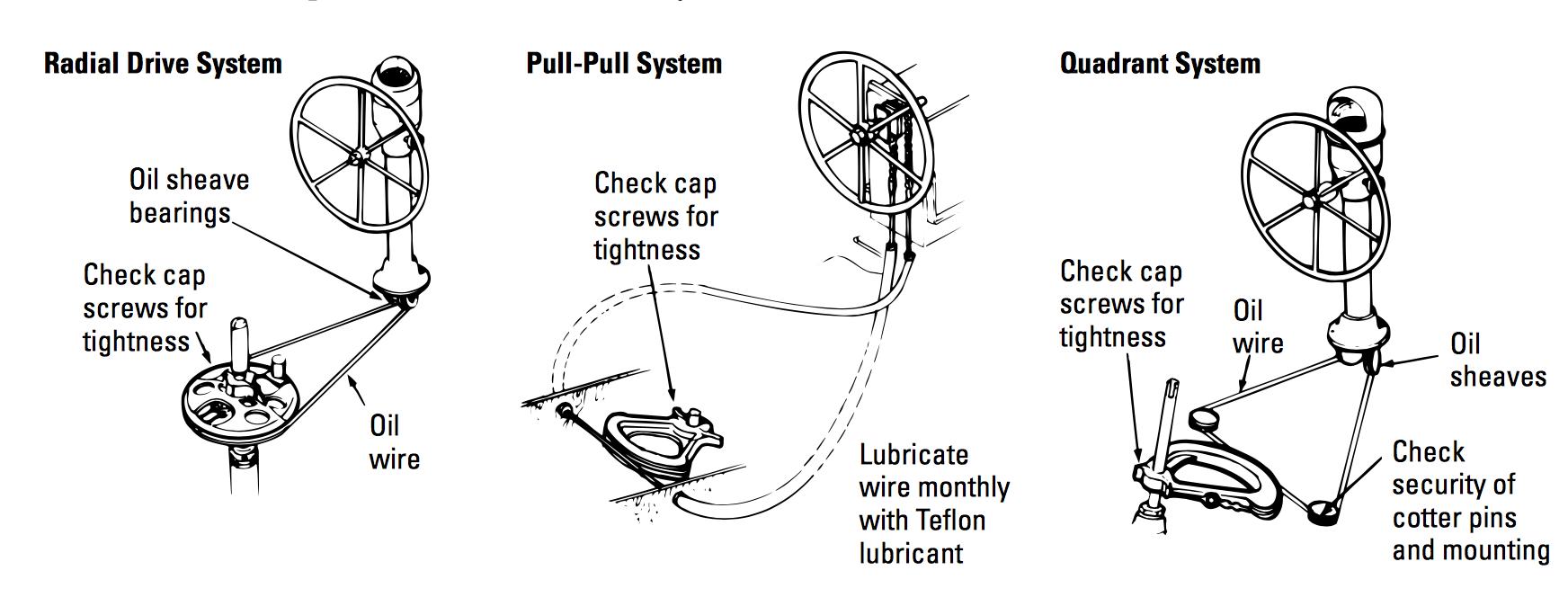 Seaway Steering Syetem